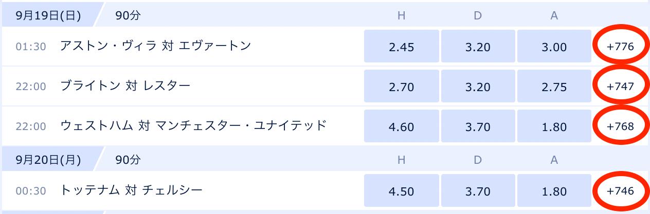 サッカーギャンブルのオッズの種類