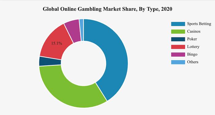 オンラインギャンブルの種類別市場規模