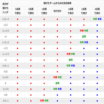 アジアンハンディキャップ結果表
