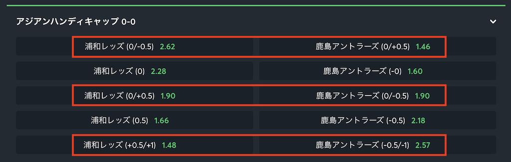 アジアンハンデのスプリット解説
