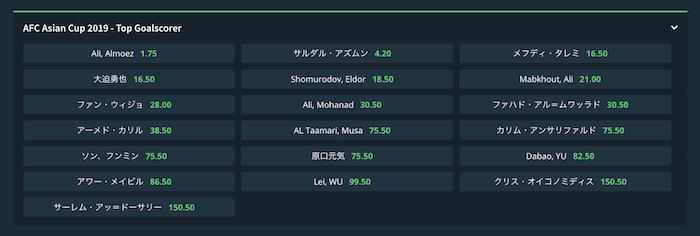 アジアカップ2019の得点王予想オッズ(16強確定後)