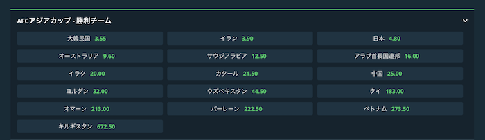 アジアカップ2019の優勝予想オッズ(16強確定後)