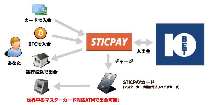 Sticpayの10betjapan利用時の流れ