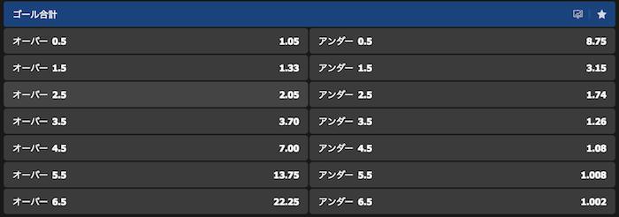 日本vsウズベキスタンのゴールOverunder予想オッズ