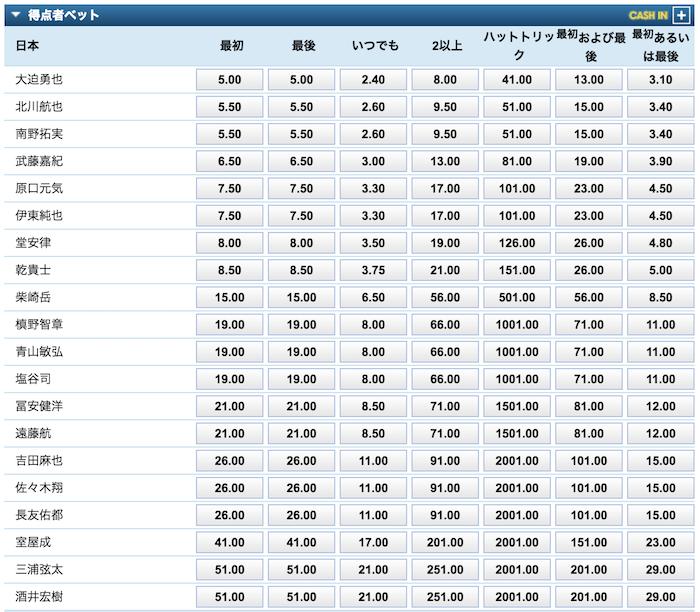 日本vsウズベキスタンのスコアラー予想オッズ(日本の選手)
