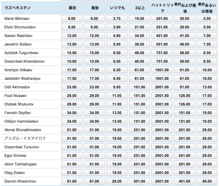 日本vsウズベキスタンのスコアラー予想オッズ(ウズベキスタンの選手)