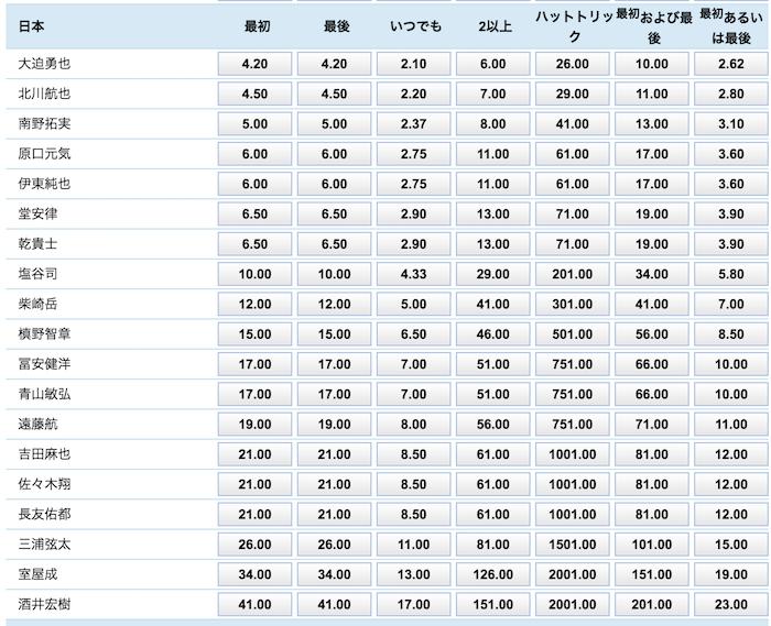アジアカップ2019「日本vsベトナム」の日本のゴールスコアラー予想オッズ