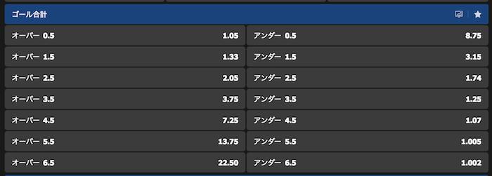 アジアカップ2019『オマーンvs日本』のオーバーアンダー予想オッズ