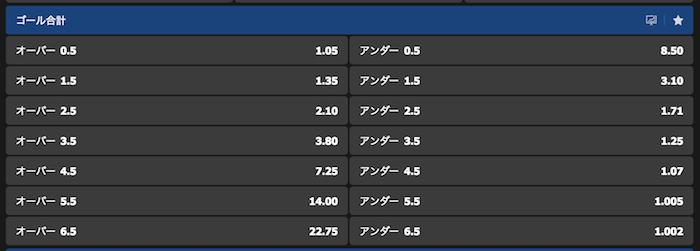 日本vsサウジアラビアのゴールOver/Under予想オッズ