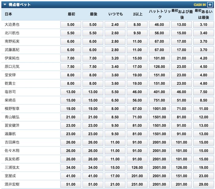 アジアカップ2019「日本vsサウジアラビア」の日本のゴールスコアラー予想オッズ