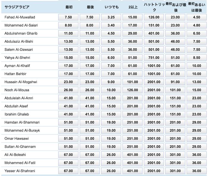 アジアカップ2019「日本vsサウジアラビア」のサウジのゴールスコアラー予想オッズ