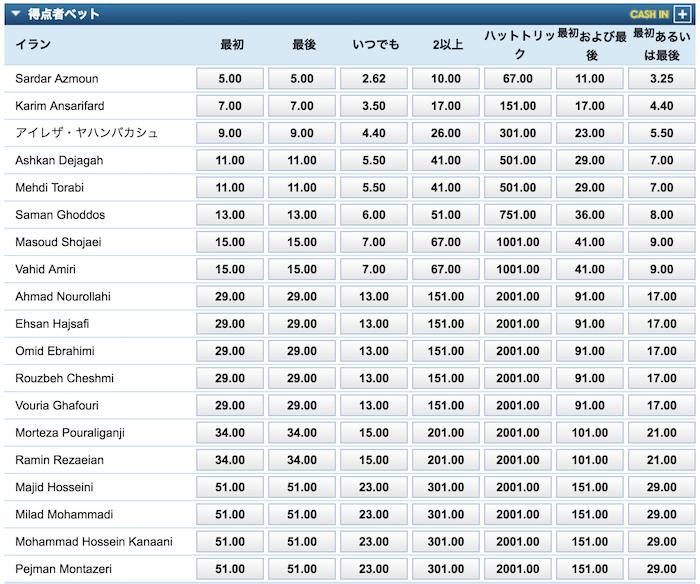 アジアカップ2019準決勝「イランvs日本」の得点者(イランの選手)予想オッズ