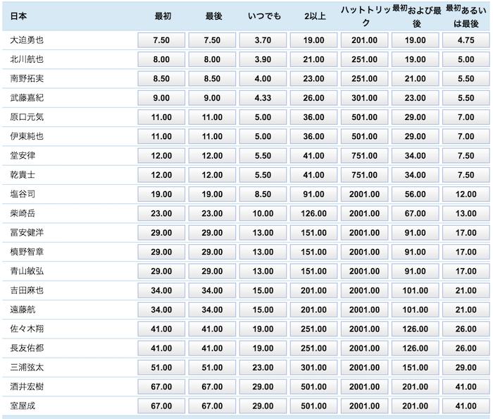 アジアカップ2019準決勝「イランvs日本」の得点者(日本の選手)予想オッズ