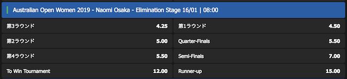 全豪オープン2019の女子シングルスの大坂なおみの結果予想オッズ