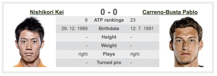 錦織圭とパブロ・カレーニョ=ブスタの過去対戦成績