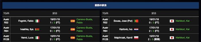 錦織圭とパブロ・カレーニョ・ブスタの全豪オープン2019の試合結果