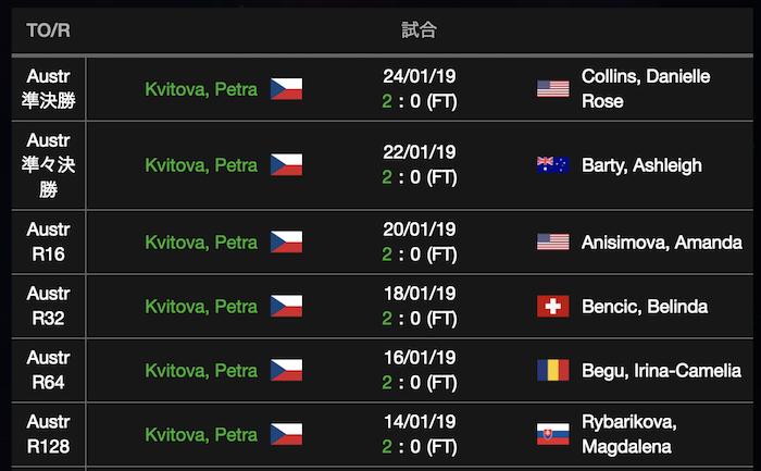 ペトラクビトバの全豪オープン2019の試合結果