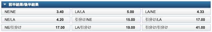 ブックメーカーによるNFL(スーパーボウル)の前半・後半勝敗予想オッズ