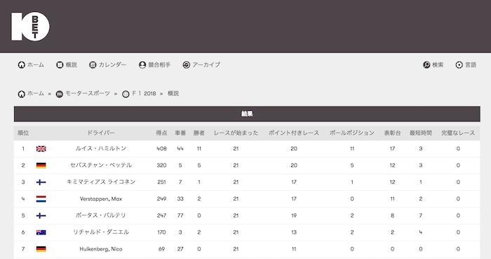 10betJapanのF1の順位表ページ