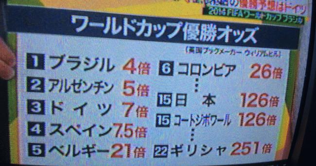 ワールドカップの優勝予想オッズを日本のテレビメディアが紹介