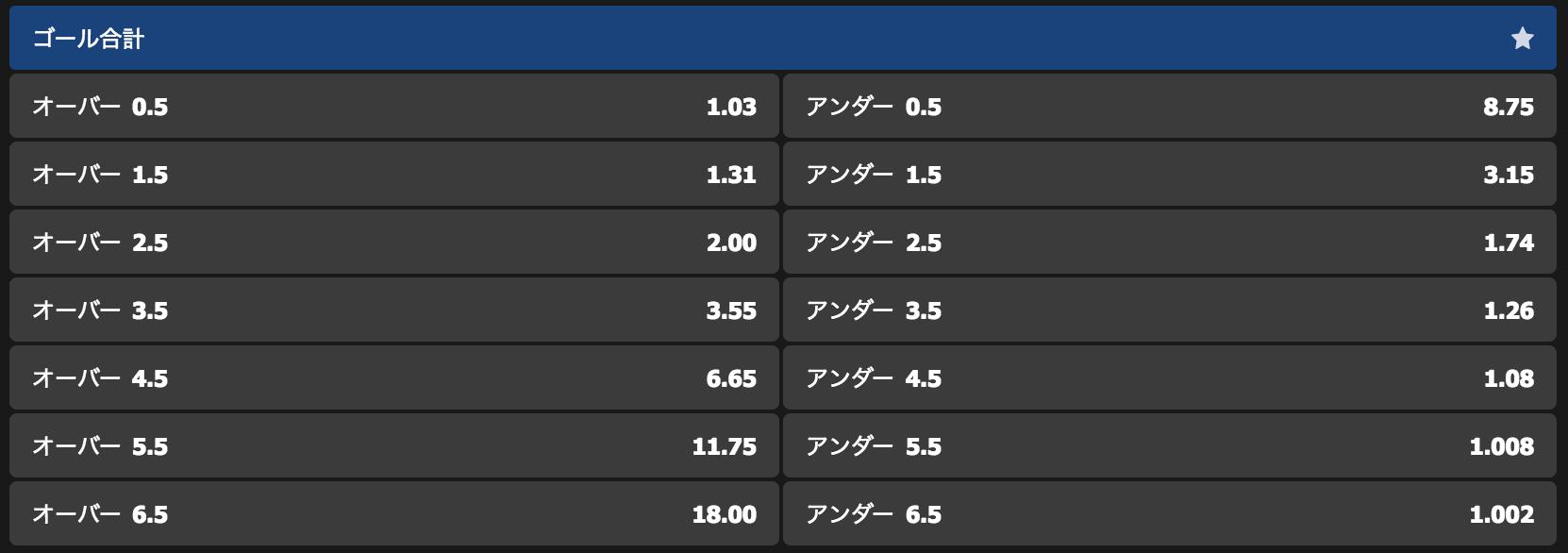 ブックメーカーによるキリンカップ2019の日本vsコロンビアのオーバーアンダー予想オッズ