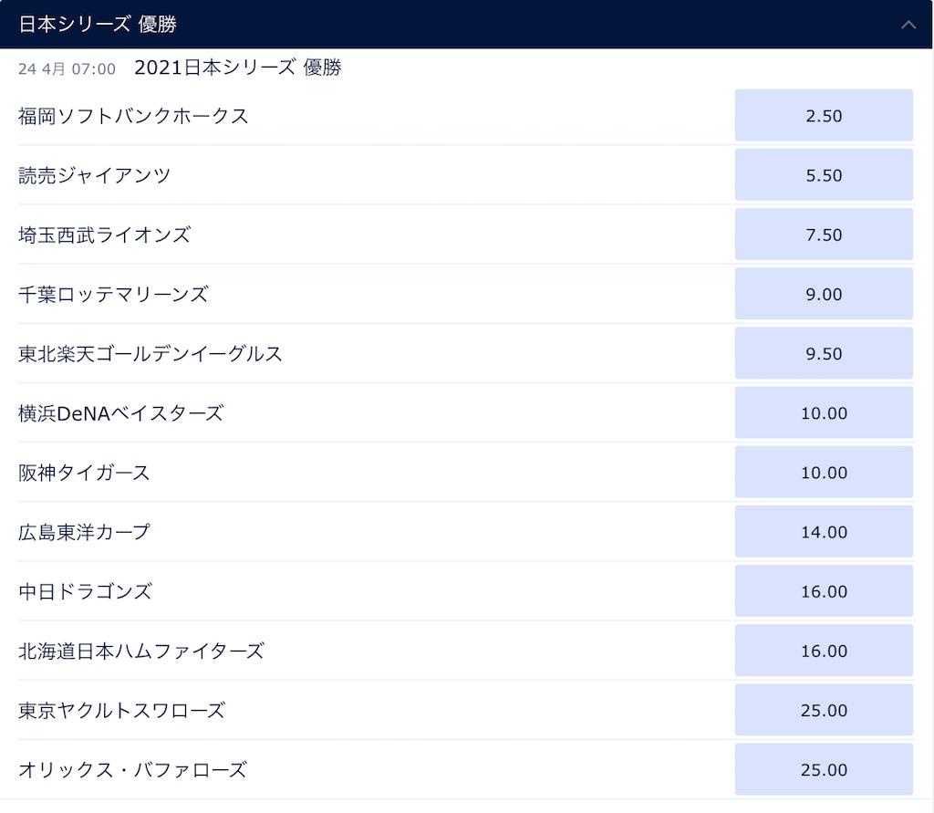 ブックメーカーの2021年日本プロ野球の優勝予想オッズ(ウィリアムヒルの3月24日時点)