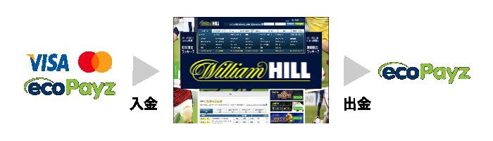 ウィリアムヒルの入金・出金手段の組み合わせ