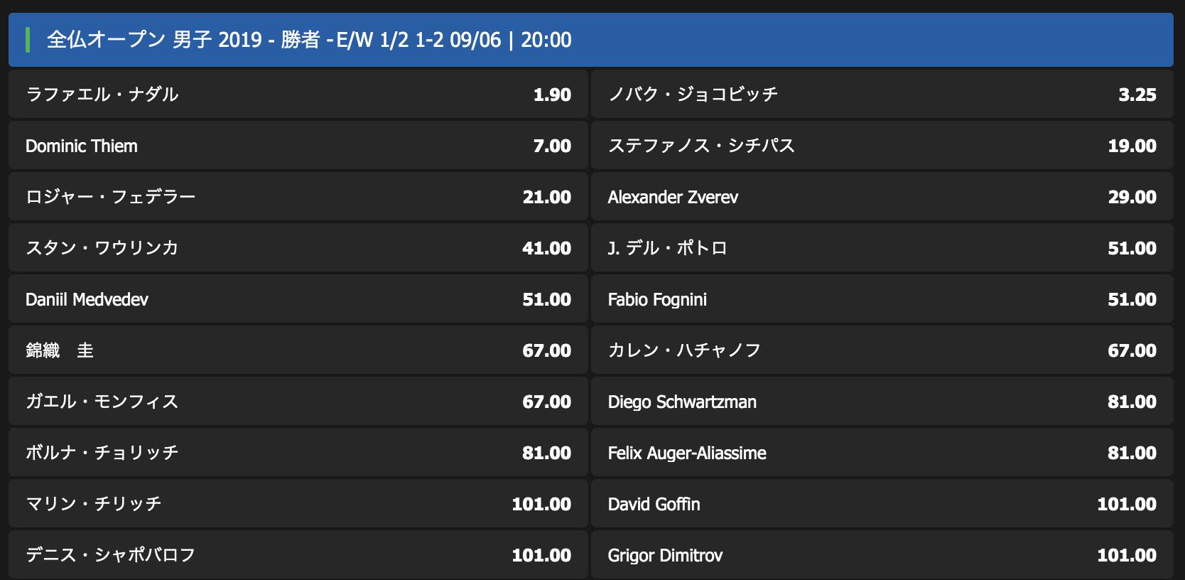 全仏オープン2019男子シングルスの優勝予想オッズ