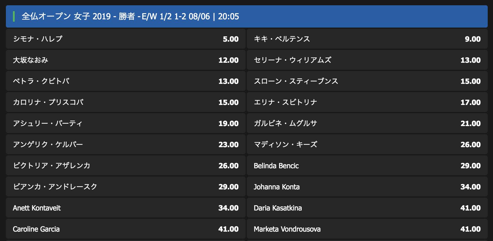 全仏オープン2019女子シングルスの優勝予想オッズ(5/25時点)