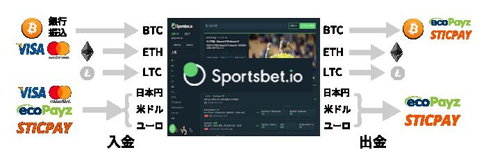 スポーツベットアイオー(Sportsbet.io)の入金・出金パターン