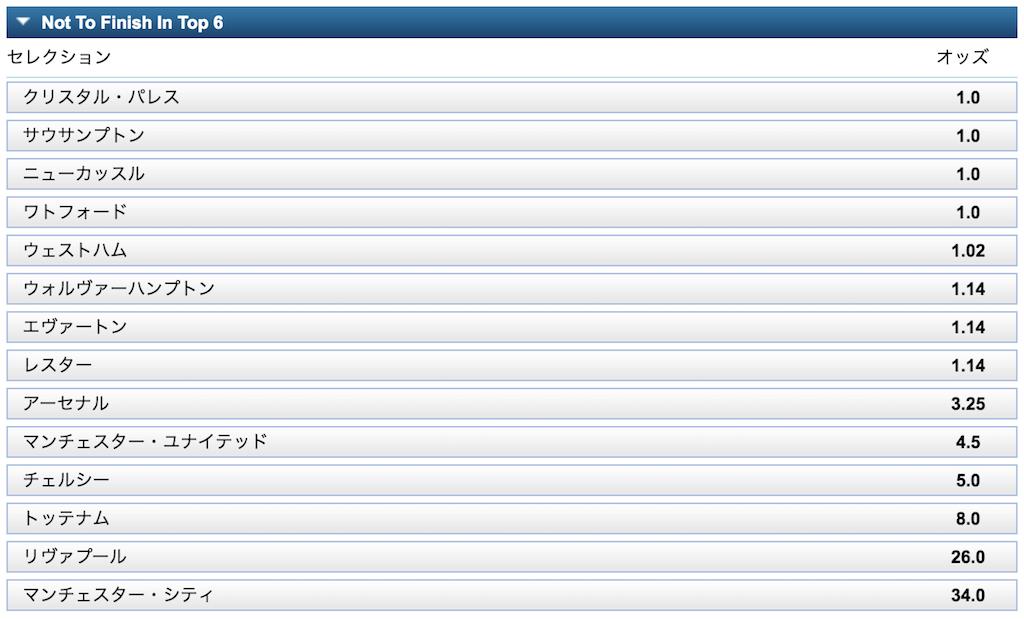 PremierLeague2019/20トップ6に入らない予想オッズ