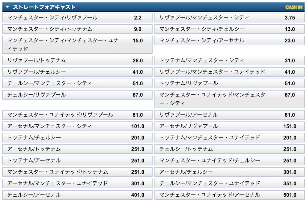 プレミアリーグ2019/20順位予想オッズ(ストレートフォアキャスト)