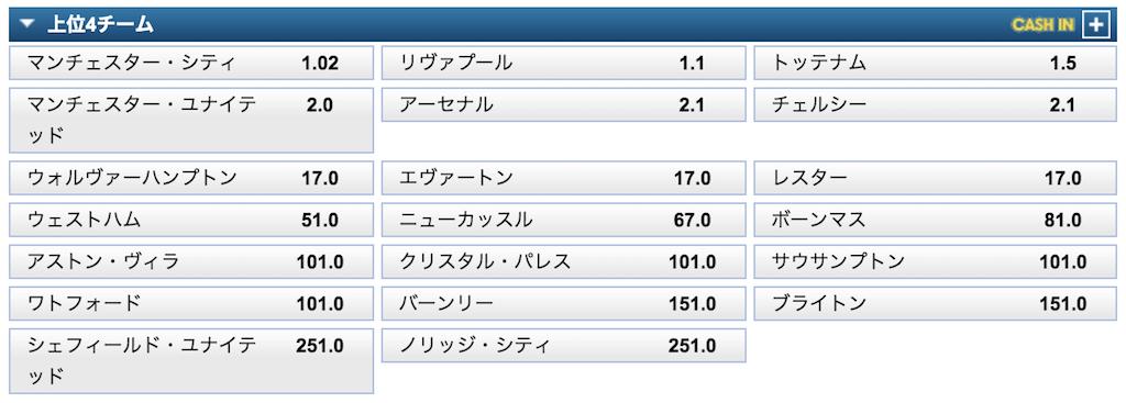 プレミアリーグ2019/20トップ4予想オッズ