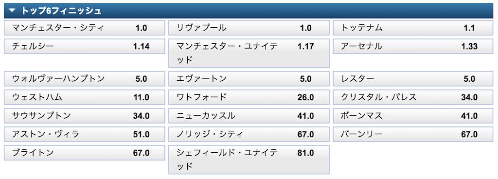 PremierLeague2019/20トップ6予想オッズ