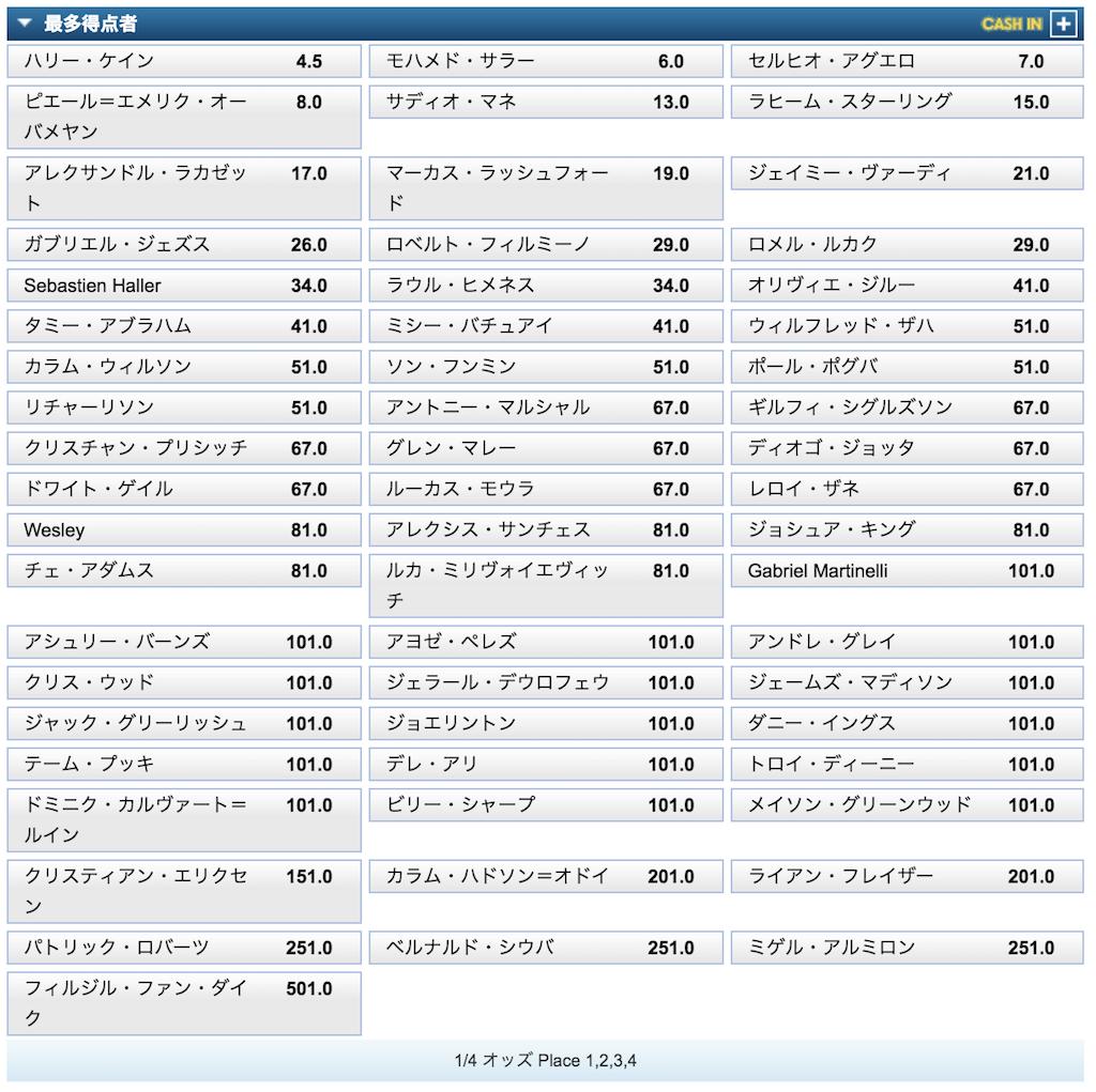 プレミアリーグ2019_2020得点王予想オッズ(7/27時点)