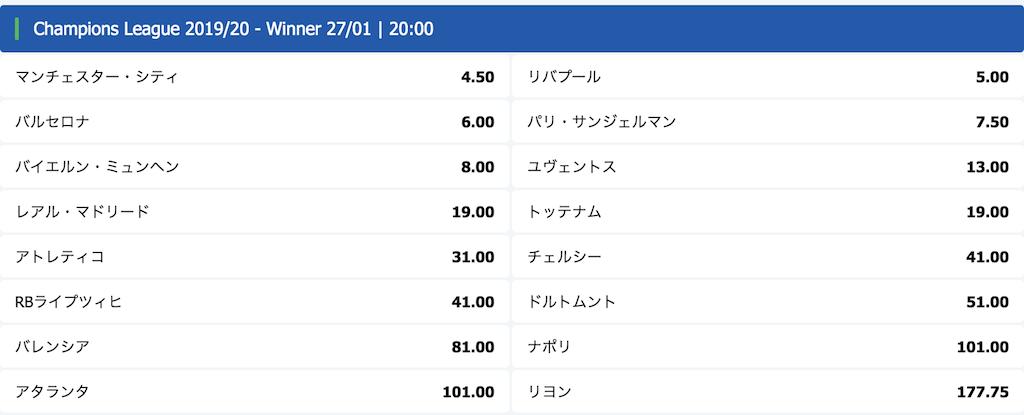UEFAチャンピオンズリーグ2019-20優勝予想オッズ(10betの12/16時点)