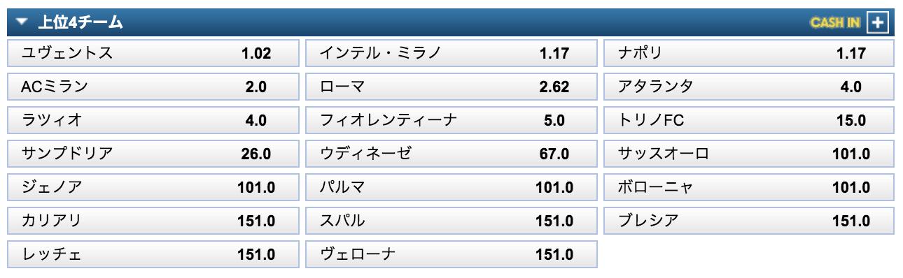 セリエA2019-20トップ4予想オッズ