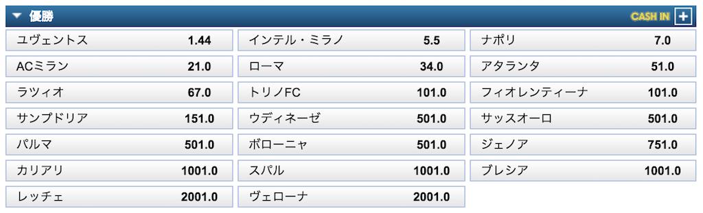セリエA2019-20優勝予想オッズ