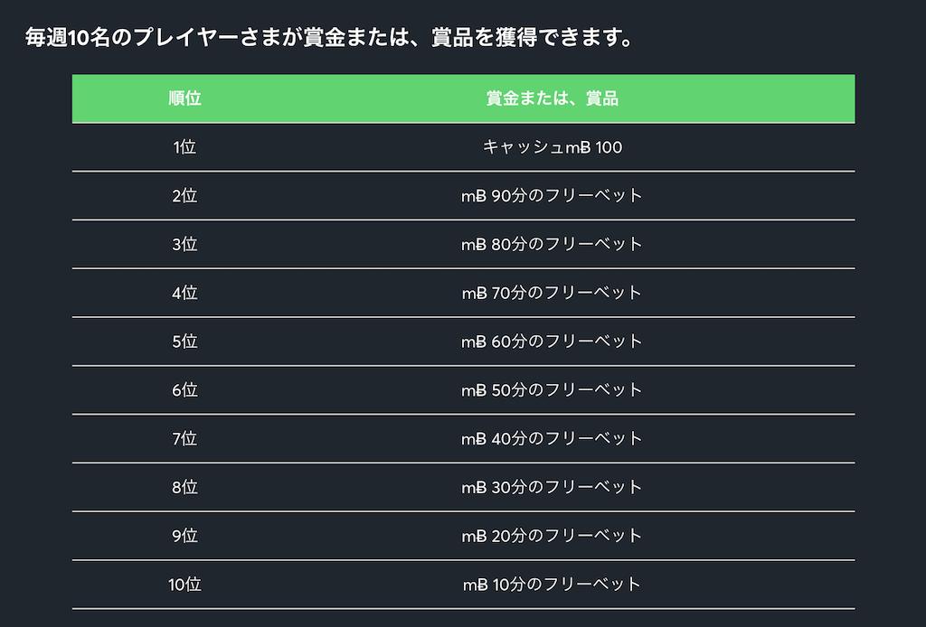 Sportsbet.ioの米スポーツ賞金プロモ