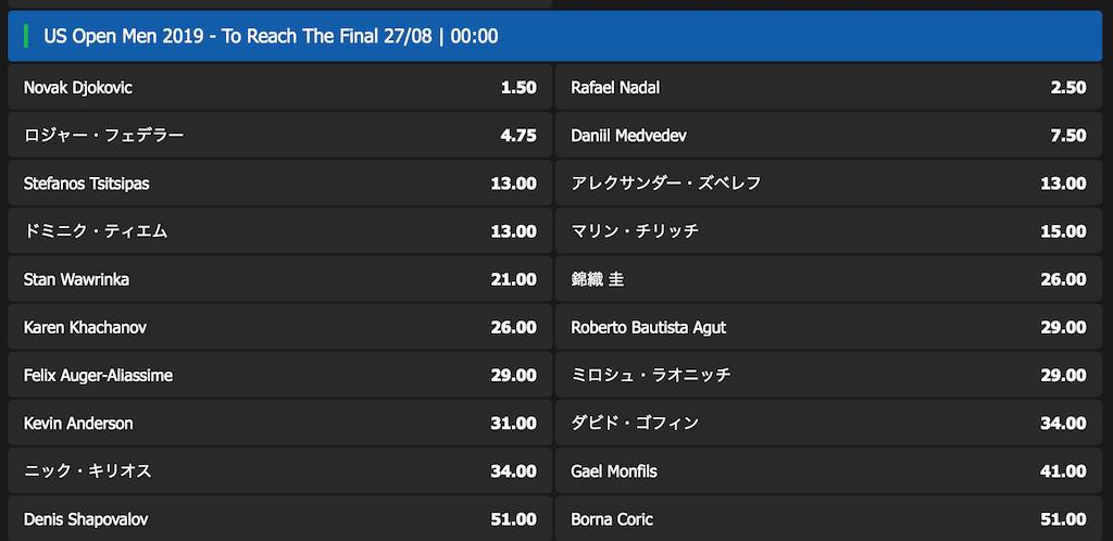 全米オープンテニス2019男子の決勝出場者予想オッズ