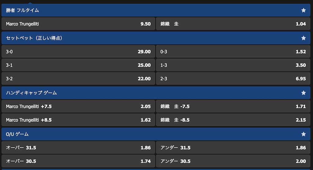 全米オープン2019錦織圭vsマルコトルンゲリティ戦の勝敗予想オッズ