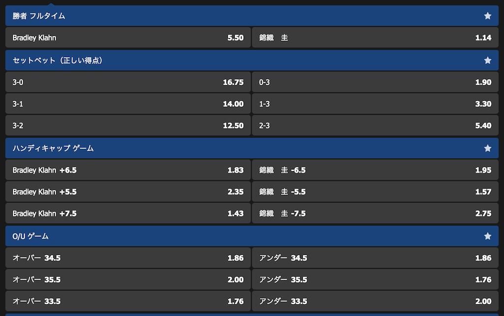 全米オープンテニス2019錦織2回戦の勝敗予想オッズ