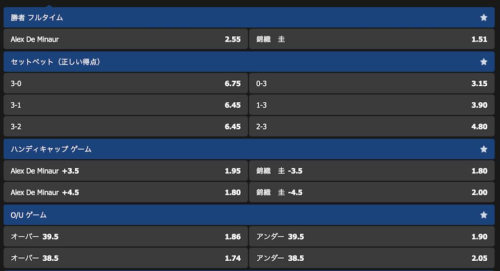 全米オープンテニス錦織圭vsアレックス・デミノー勝敗予想オッズ