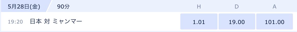 ブックメーカーの日本代表vsミャンマー代表戦オッズ