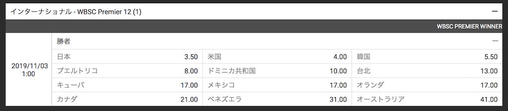 WBSCプレミア12(2019)優勝予想オッズ