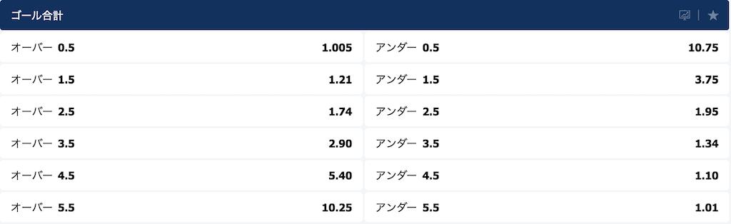 天皇杯2019決勝(神戸vs鹿島)のオーバーアンダーオッズ