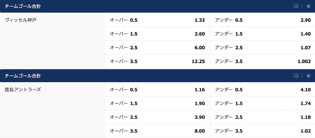 天皇杯2019決勝(神戸vs鹿島)のチームOver/Underオッズ