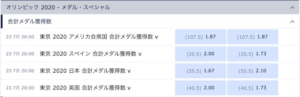 東京五輪の国別メダル獲得数オーバーアンダーオッズ(6月27日時点)