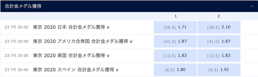 東京五輪の国別金メダル枚数OU予想