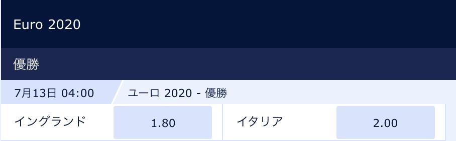 ユーロ2020優勝予想オッズ(決勝前)